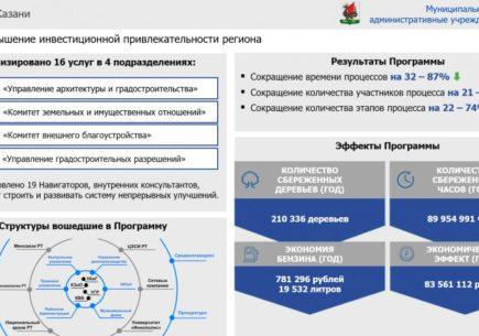 Подведены итоги проекта в Исполнительном комитете г. Казань