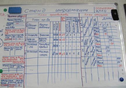 Стенды оперативного управления (SFM) были спроектированы участниками обучения
